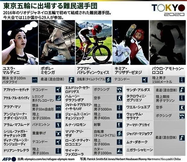 AFP東京五輪に出場する難民選手団.jpg