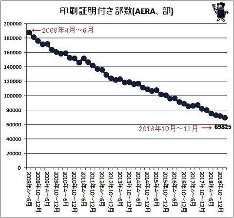 「AERA」の衰亡.jpg