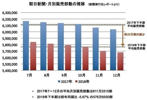 『日本 ABC 協会』が「2018年12月の新聞発行社レポート.jpg