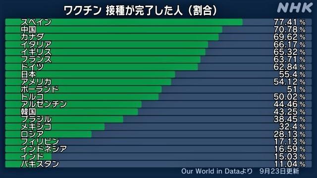 ワクチン 接種が完了した人(割合).jpg