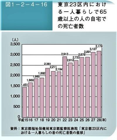 孤独死の増加で「遺留品処分」問題.jpg