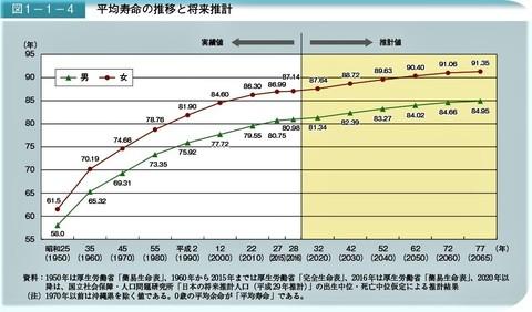 将来の平均寿命は男性84.95歳、女性91.35歳.jpg