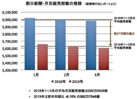 朝日新聞が2018年1月から3月平均販売部数.jpg