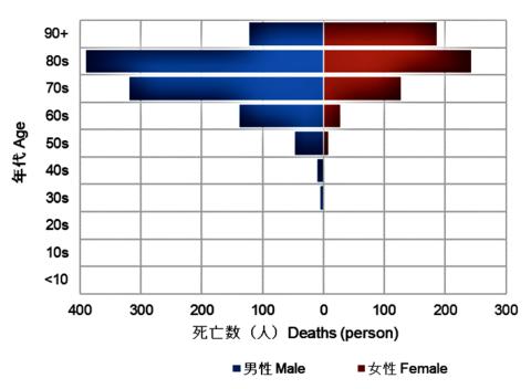 死亡者性・年齢(2020 11 16時点).png