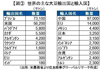 米中貿易戦争と中国大豆市場.jpg