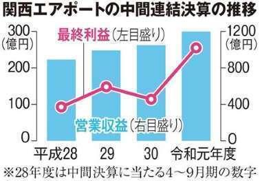 関西エア中間決算過去最高益.jpg
