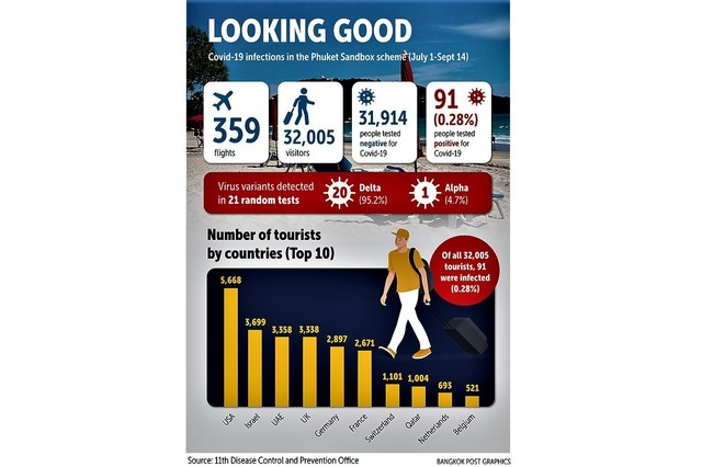 Phuket had welcomed 32,005 visitors.jpg