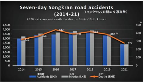 Songkran road death toll2.png