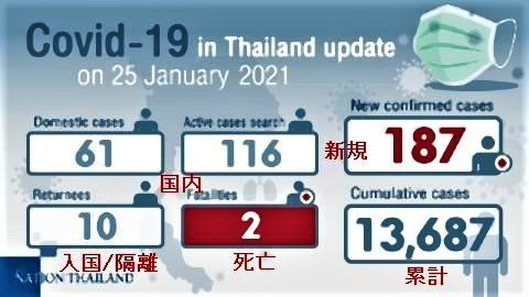pict-187 new Covid-19 cases and two deaths reported.jpg