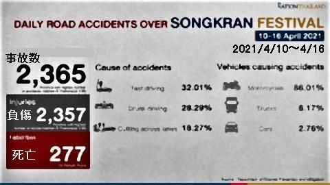 pict-Death toll from Songkran road accidents.jpg