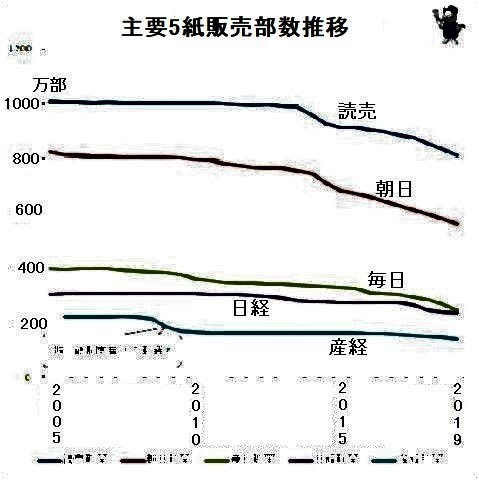 pict-↑ 主要全国紙の朝刊販売部数(万部).jpg