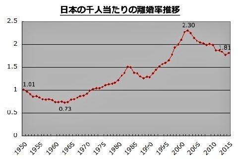 pict-「人口千人当たりの離婚率」.jpg