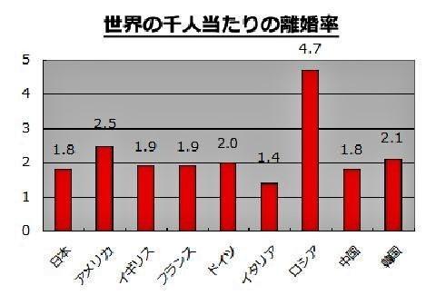 pict-「人口千人当たりの離婚率」2.jpg