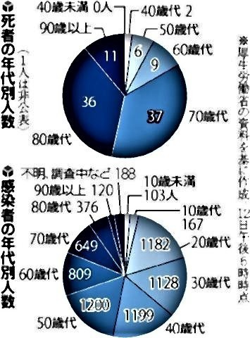 pict-コロナ死者、70歳以上が8割.jpg