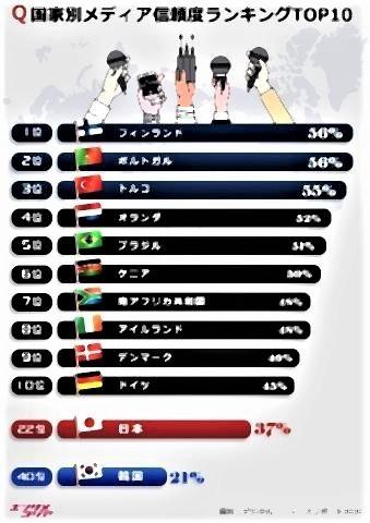 pict-世界の主要40カ国メディアに対する信頼度.jpg
