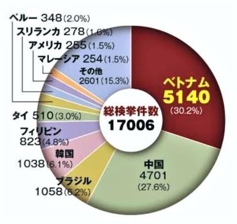 pict-外国人犯罪の国籍2017年.jpg
