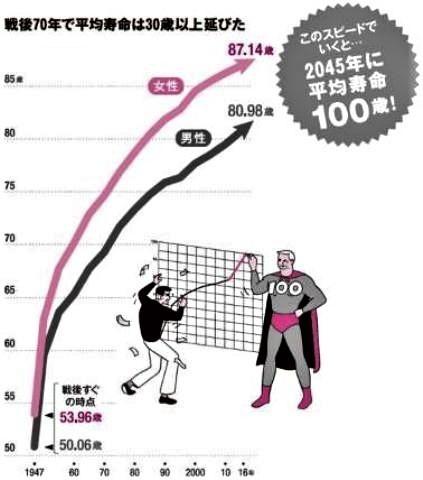 pict-平均寿命と健康寿命の差.jpg