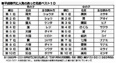 pict-平成で人気があった名前.jpg
