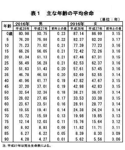 pict-年齢の平均余命 出典:厚生労働省「平成28年簡易生命表の概況」 .jpg