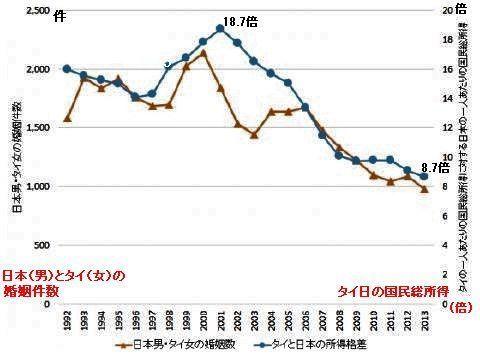 pict-日本男とタイ女の婚姻件数の推移と、日タイの所得格差の推移を比較.jpg