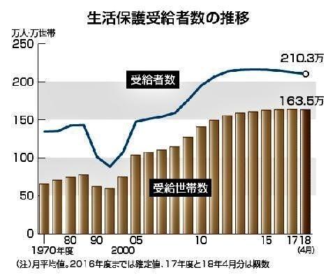 pict-生活保護受給者数の推移.jpg