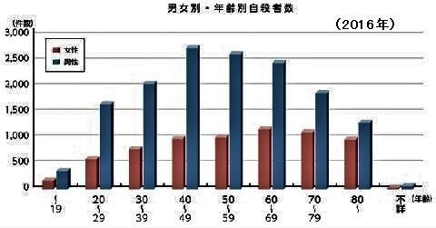 pict-男女別・年齢別自殺者数(平成28年中).jpg