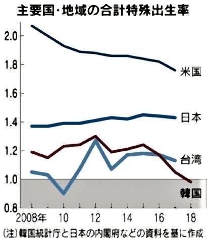 pict-韓国18年出生率、初めて1.0割れ.jpg