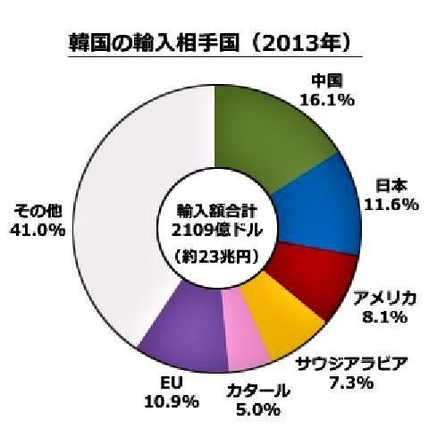 pict-韓国の輸入相手国.jpg