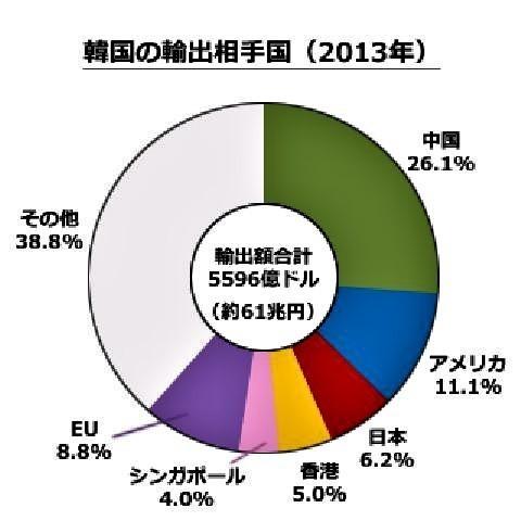 pict-韓国の輸出.jpg