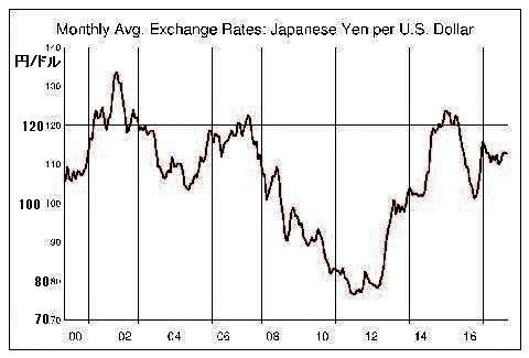 pict-usdjpy-from2000.jpg